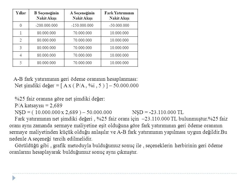 Net şimdiki değer = [ A x ( P/A , %i , 5 ) ] – 50.000.000